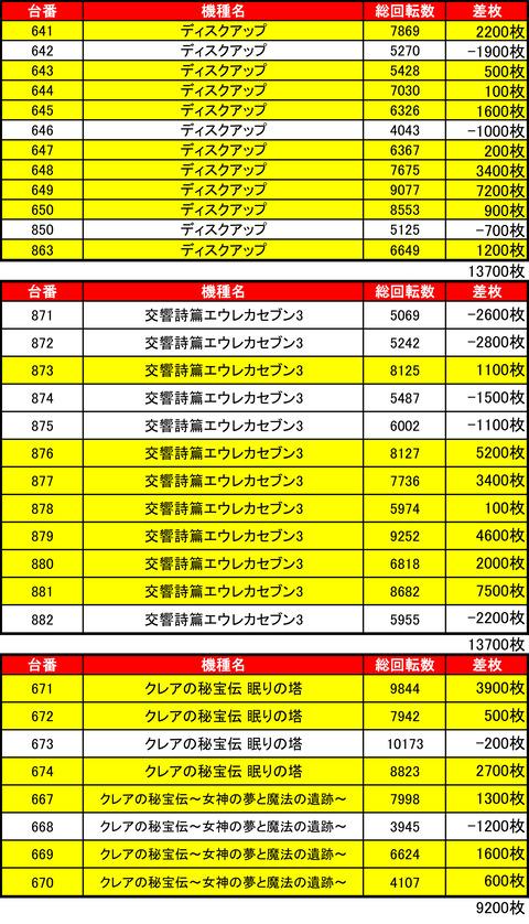 ひまわり札幌駅前タワー0210機種