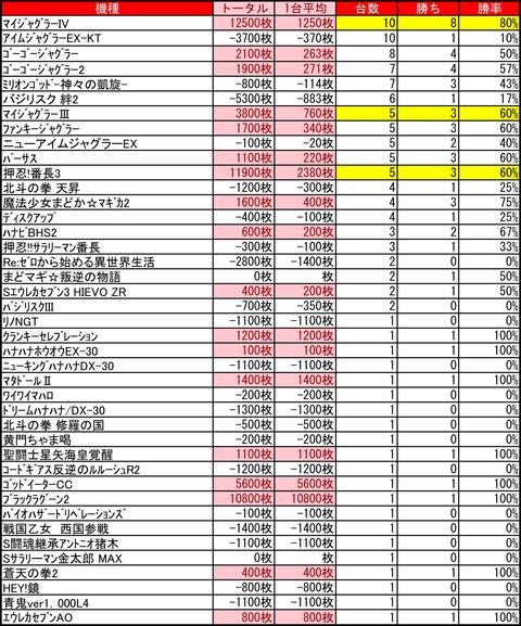 マンモス'21菊水店0221
