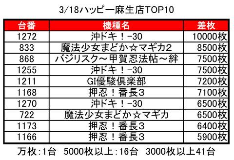麻生ハッピー0318top10