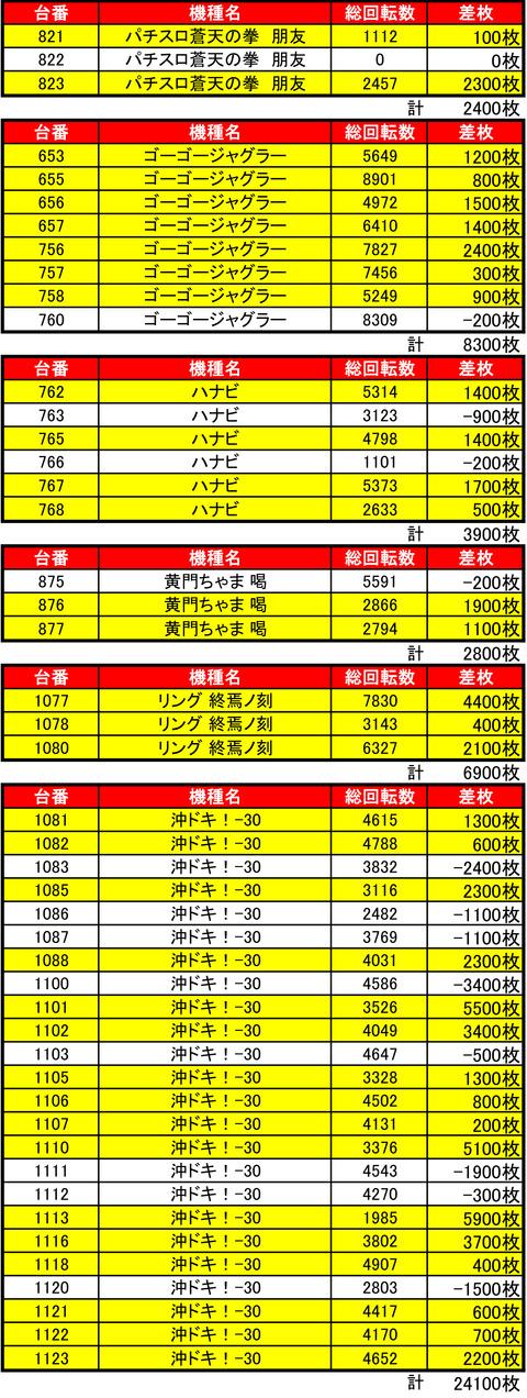 手稲ハッピー0518機種