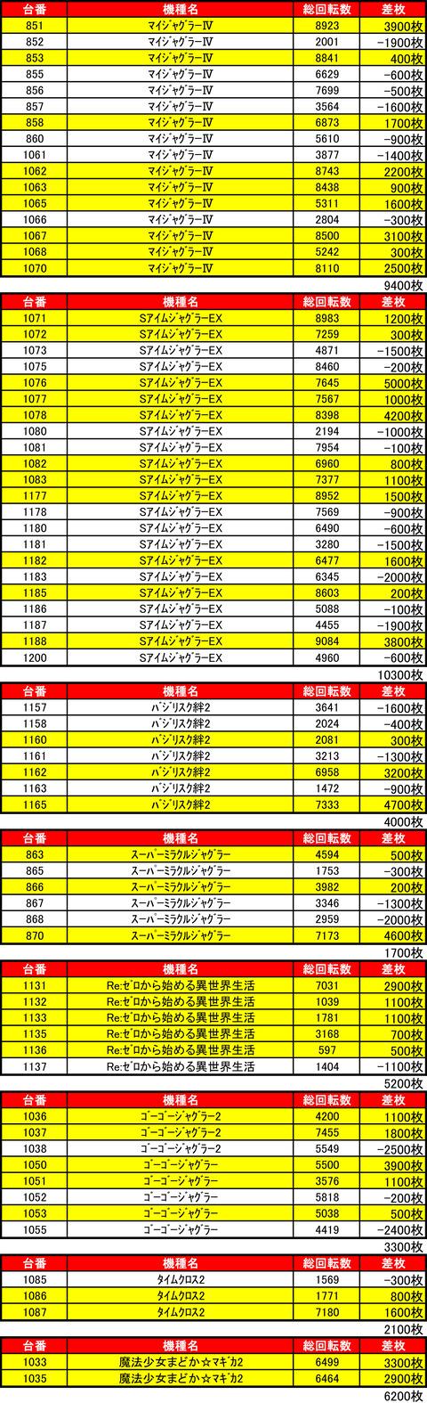 ライジング元町0128機種