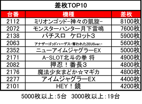 がちゃぽんTOP10