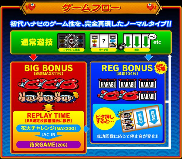 gameflow