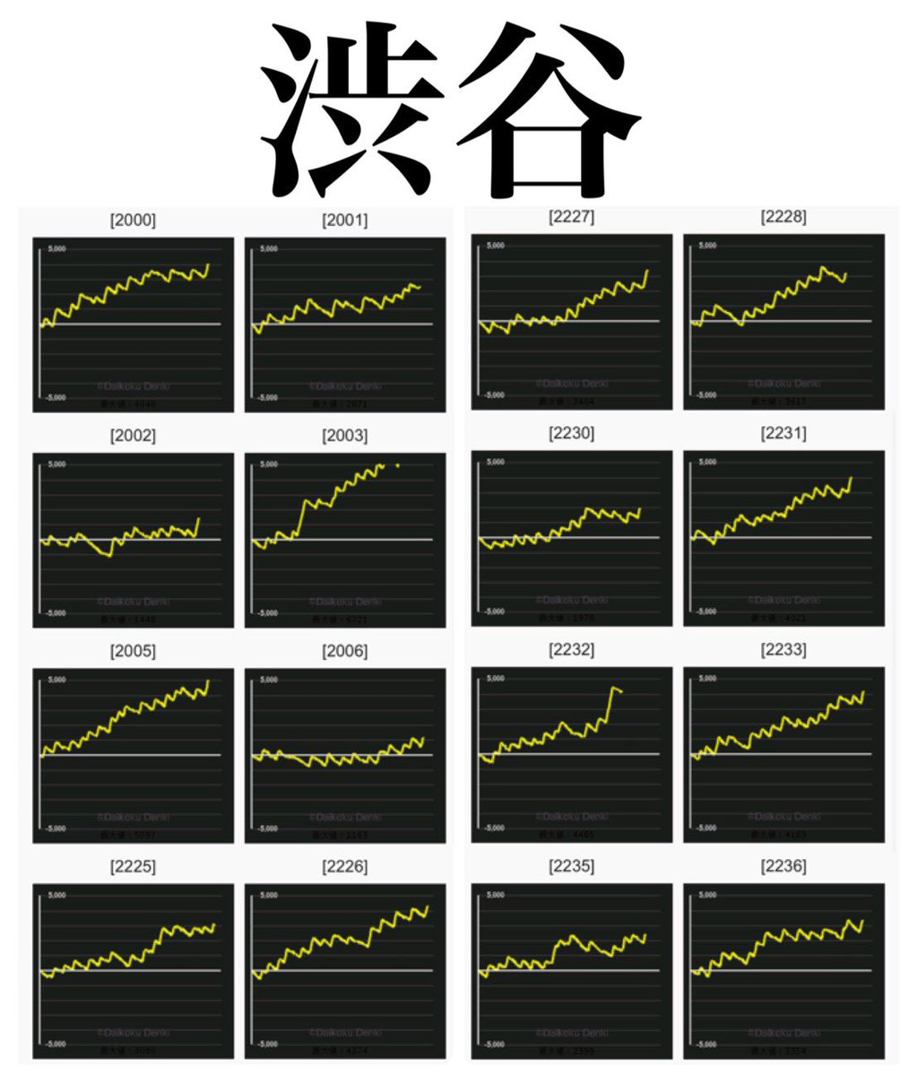 昇 天 グラフ 北斗 6 の 拳 設定