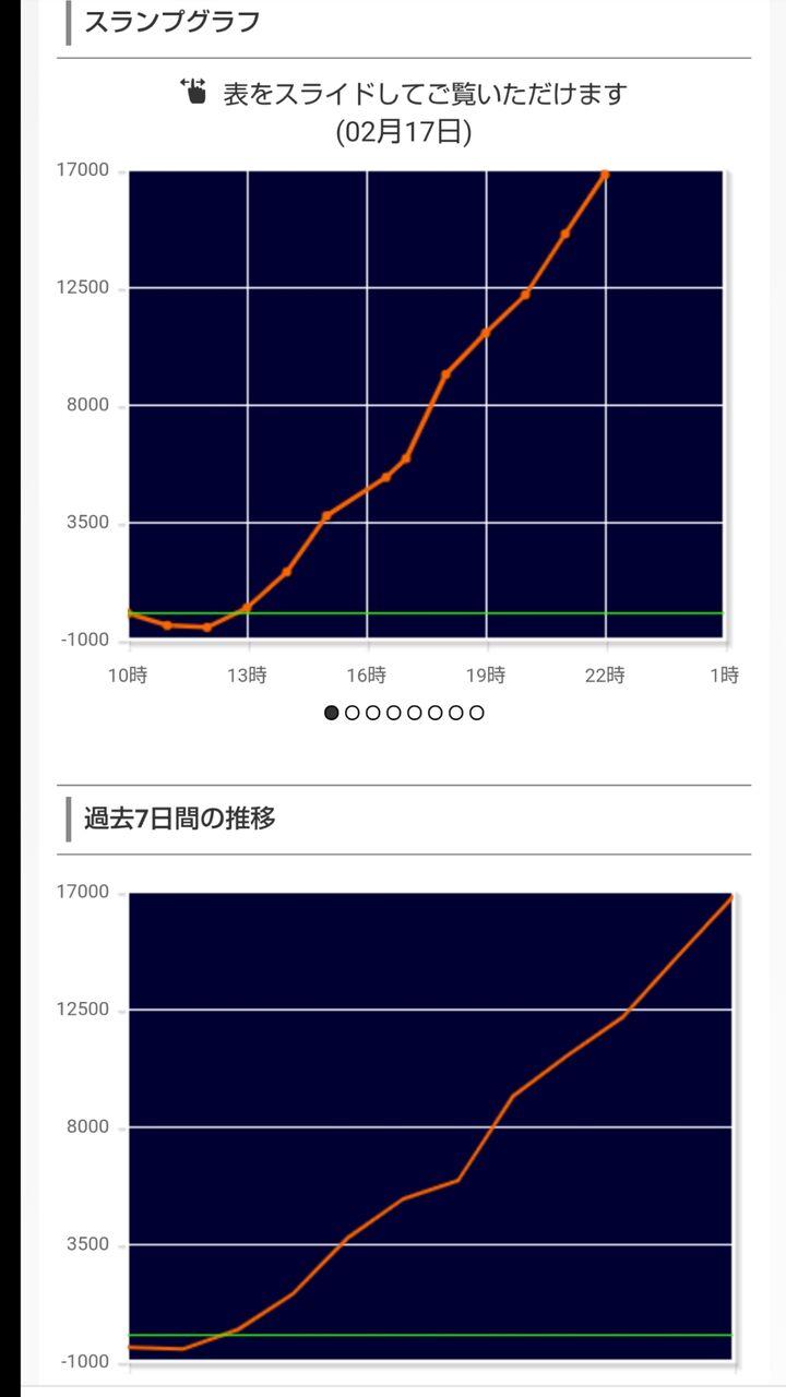 設定 6 2 グラフ 絆 バジリスク絆2で万枚突破は難しい?可能性や出し方・確率・報告画像やデータも紹介!【6号機】