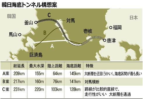 トンネル 日 韓 海底