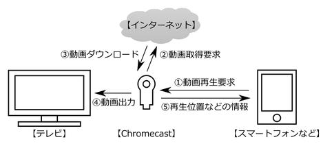 chromecast_001