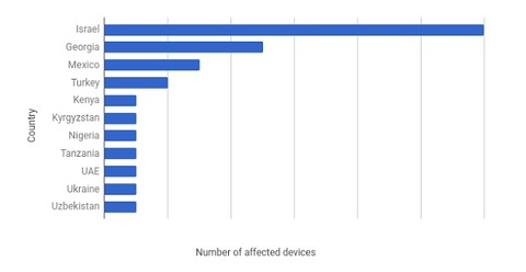 chrysaor-number-of-affected-devices