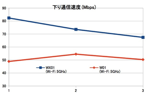150414_WiMAX-2-_Speed