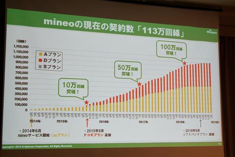 mineo-201902-011