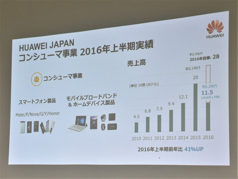 Huawei-osaka-fanmeeting_05