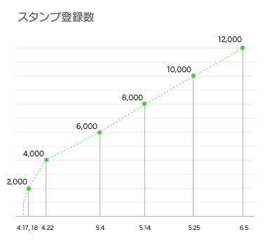 スタンプ登録数(グラフ)