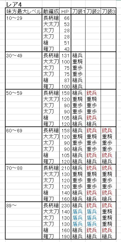レア4検非違使