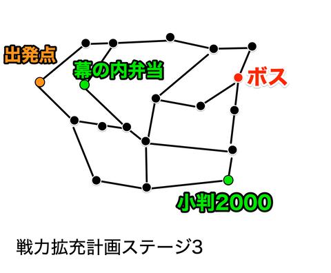 戦力拡充計画ステージ3