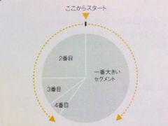 図解表現のルール3