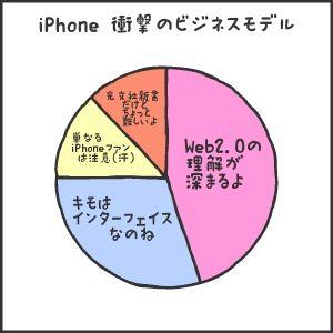 iPhone 衝撃のビジネスモデル