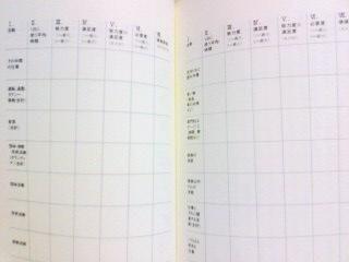 時間の価値評価の表