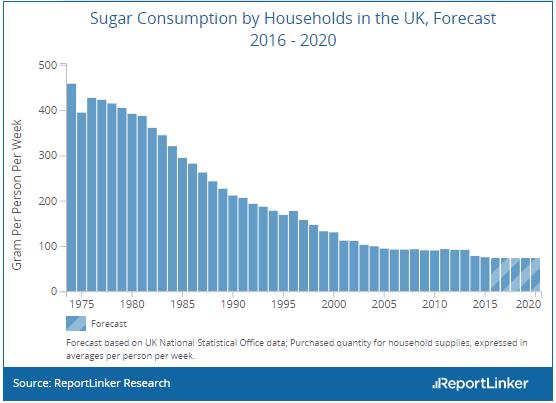 uk sugar