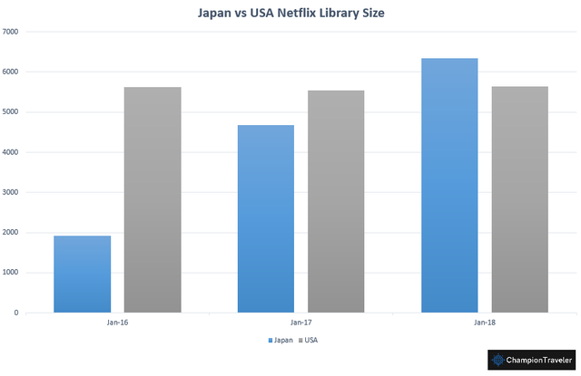 japan-vs-us-netflix-comparison