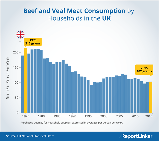 Beef_and_Veal_consumption