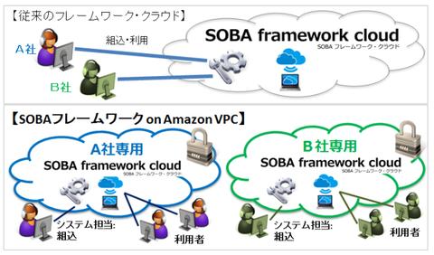 SOBAフレームワーク・クラウドon Amazon VPC説明386x658