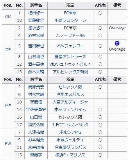 ロンドン五輪日本代表