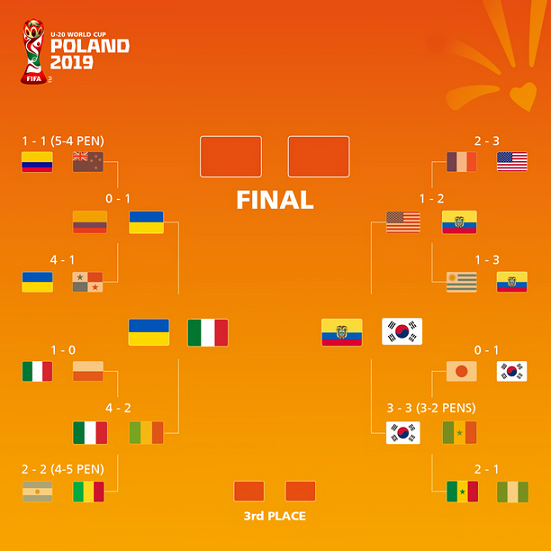 U-20ワールドカップ決勝トーナメント