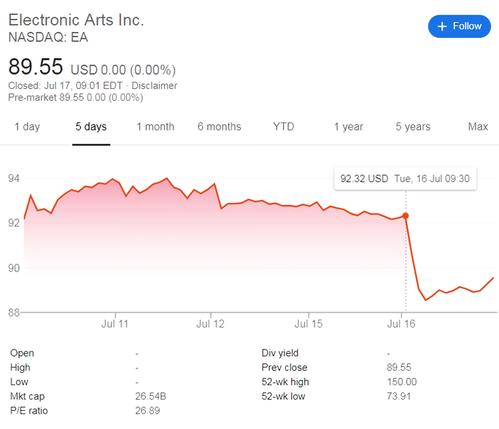 EAの株価