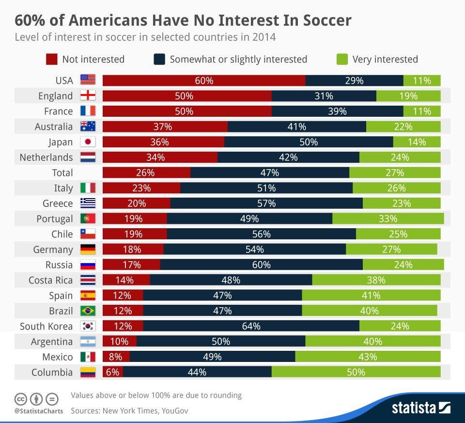 【サッカー/国際】サッカーW杯、過半数が無関心=「王国」ブラジルでの調査