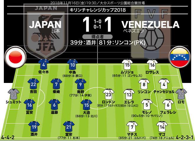 日本1−1ベネズエラ|採点&寸評 吉田&大迫は攻守の軸として機能。代表初ゴールの酒井は終盤に痛恨のPK献上