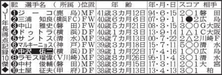 「鉄人」中沢支えるフェアプレー