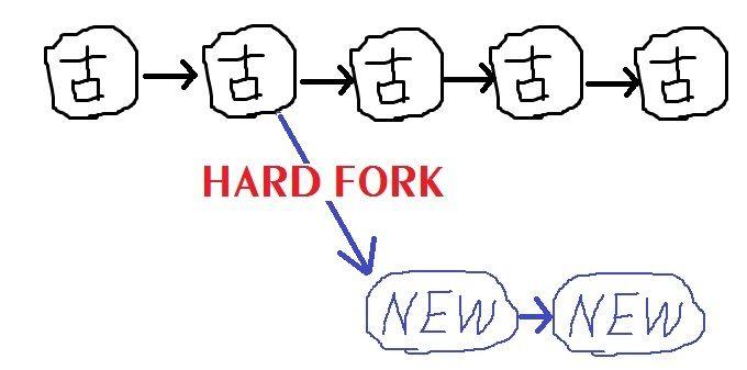 hard fork