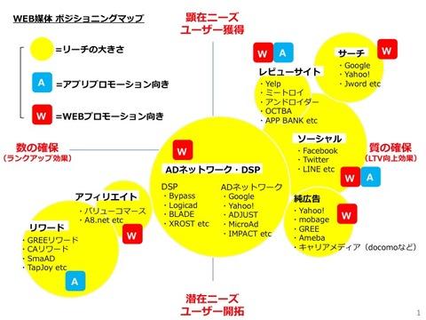 第2回 「代表的なWEB媒体のポジショニングマップ」