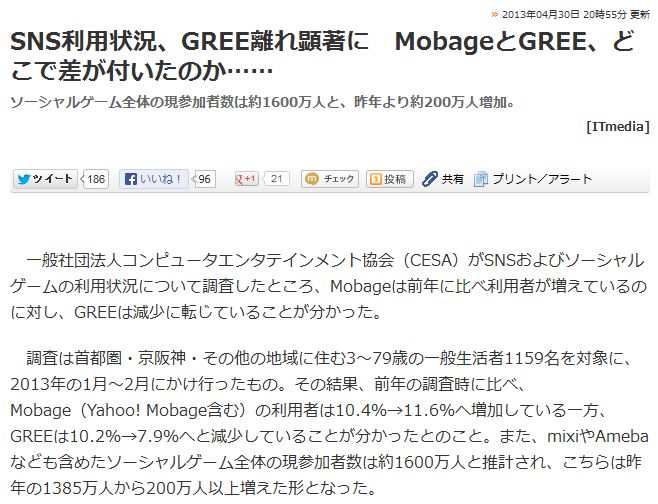【調査】SNS利用状況、GREE離れが顕著に