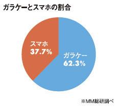 【携帯電話】 シェア60%・・・ガラケー、バカにされても根強い人気