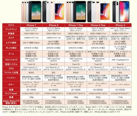 新型iPhoneの性能をiPhone 7/7Plusと比較