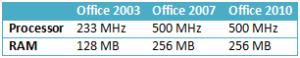 office 2010 ハードウェア規格