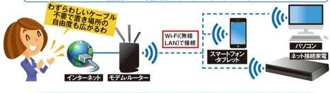 Wi-Fi (無線LAN)接続でインターネットにアクセス