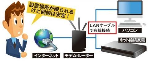 有線接続でインターネットにアクセス