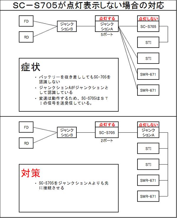 SC-S705(ULTEGRA6770に使えるシフトインジゲータ) 認識しない