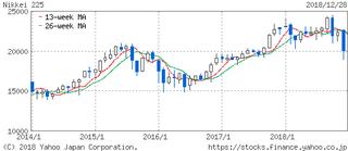 日経平均株価5年