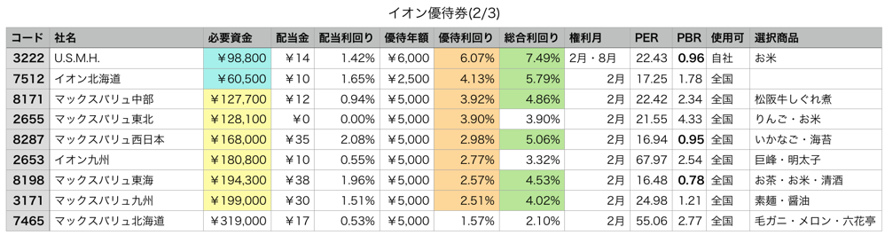 イオン 北海道 株価