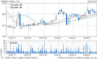 chart.yahoo.co-1