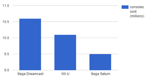 dreamcast_wiiu_graph