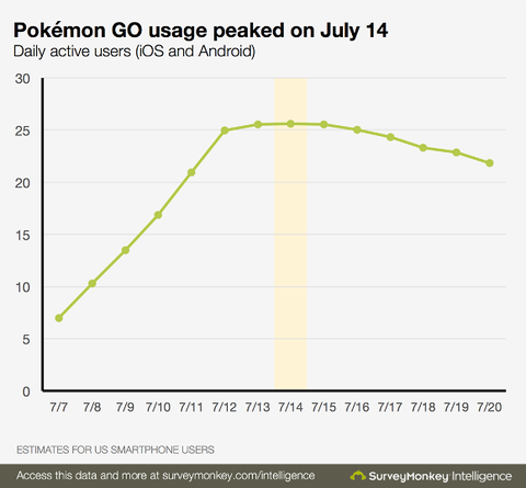 Pokemon-usage