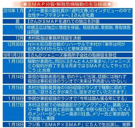 smap分裂・解散危機まとめ_