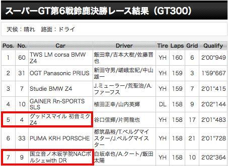 スーパーGT第6戦鈴鹿 決勝レース結果 - SUPER GT