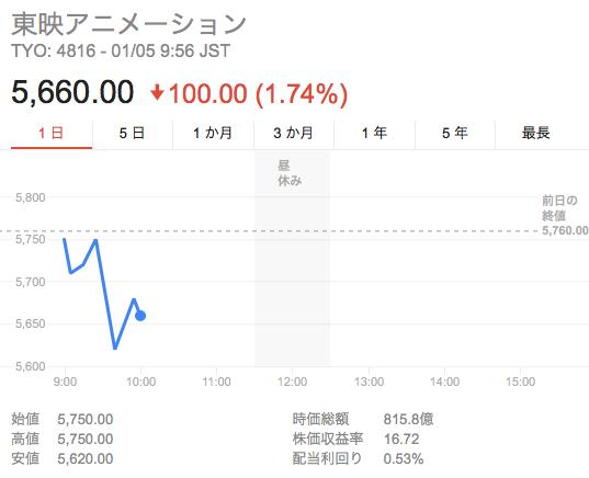 東映アニメーション_株価
