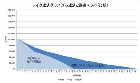 レイクの返済グラフ(1万円返済)