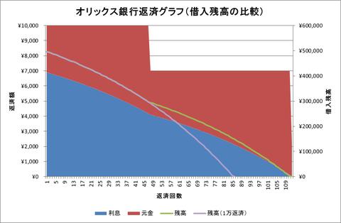 オリックス銀行(借入残高比較)